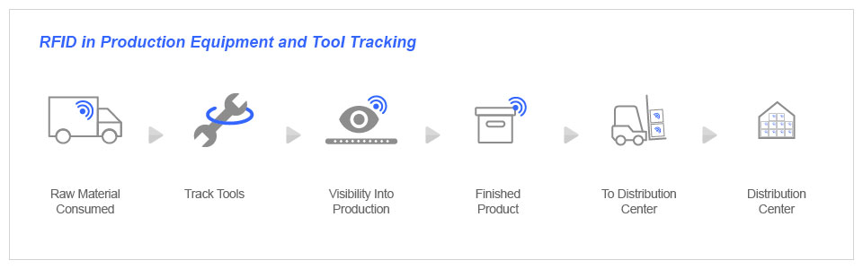 RFID in Production Equipment and Tool Tracking